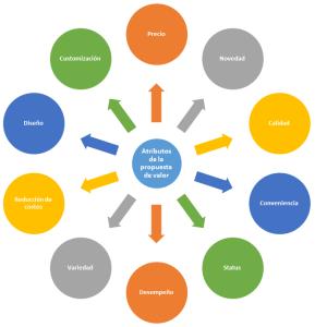 CANVAS - Atributos de la propuesta de valor