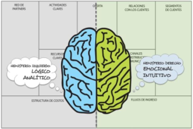 CANVAS - Cerebro