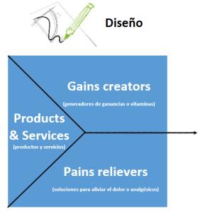 CANVAS - Lienzo de la propuesta de valor - Fase de diseño