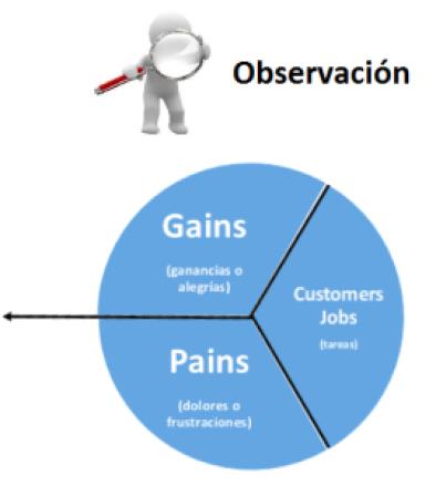CANVAS - Lienzo de la propuesta de valor - Fase de observación