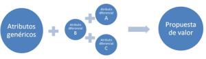 CANVAS - Propuesta de valor - Atributos 2