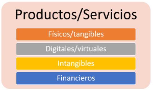 CANVAS - Propuesta de valor - Catálogo de productos o servicios 2