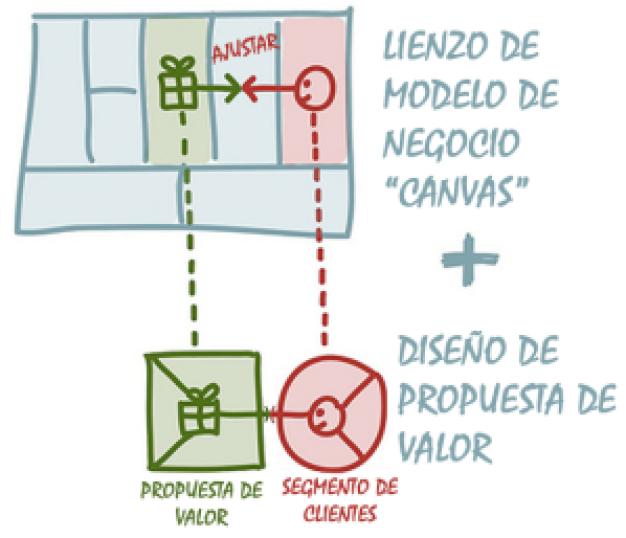 CANVAS - Propuesta de valor (zoom)