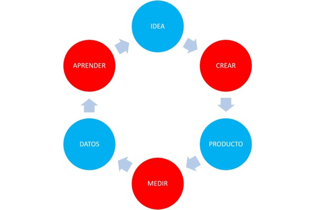 Ciclo LEAN StartUp