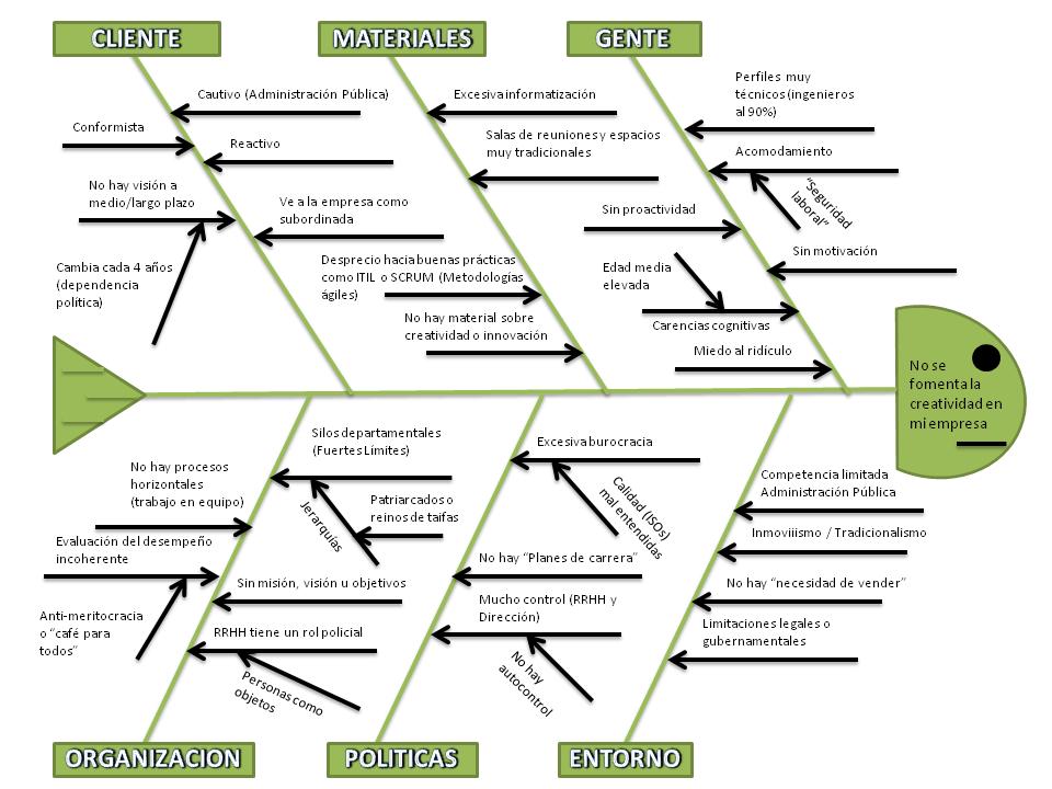 el diagrama causa efecto who wants to live foreverwho wants to Diagrama De Ishikawa Pesca Do el diagrama causa efecto