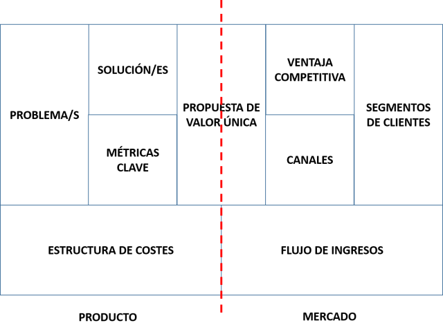 LEAN CANVAS (producto y mercado).png